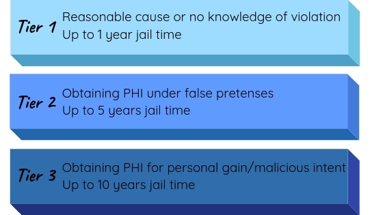 Graphic that says: Tier 1, reasonable cause or no knowledge of violation is up to 1 year jail time, Tier 2, obtaining PHI under false pretenses is up to 5 years jail time, Tier 3, obtaining PHI for personal gain or malicious intent is up to 10 years jail time.