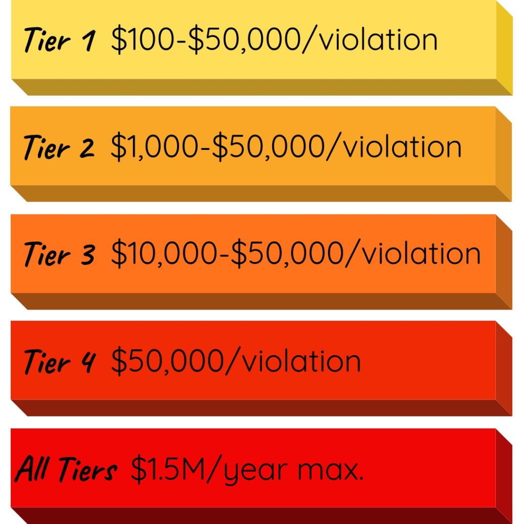 Graphic that says: Tier 1 is $100-$50,000 per violation, Tier 2 is $1,000-$50,000 per violation, Tier 3 is $10,000-$50,000 per violation, Tier 4 is $50,000 per violation, and All Tiers are $1.5 million dollars maximum per year.