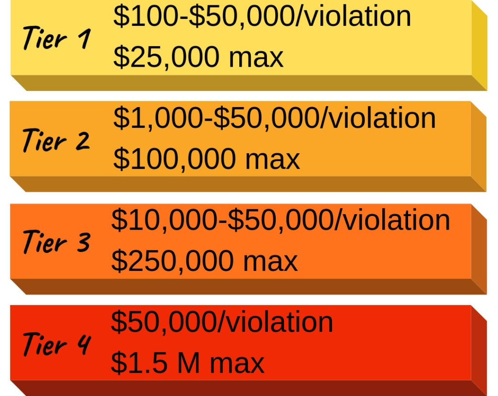 Tier 1: $100-$50,000 per violation with $25,000 max. Tier 2: $1,000-$50,000 with $100,000 max. Tier 3: $10,000-$50,000 per violation with $250,000 max. Tier 4: $50,000 per violation with $1.5 million max.