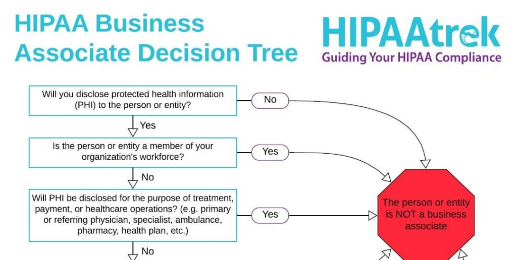 Clickable screen capture of a Business Associate Decision Tree