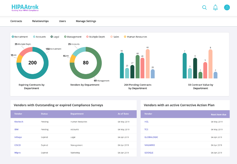 Screenshot of HIPAAtrek's new contract management dashboard.