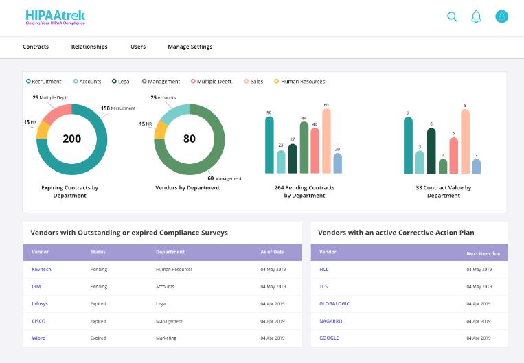 Screenshot of HIPAAtrek's new contract management dashboard.