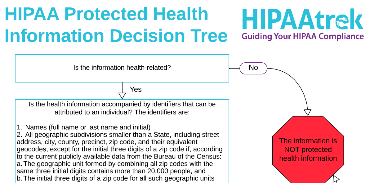 Click to open and download HIPAAtrek's PHI decision tree.