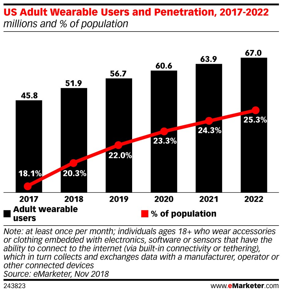 U.S. Adult Wearable Users and Penetration, 2017-2022 Chart