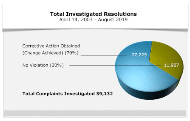 OCR Investigated Resolutions pie chart. Between 2003 and 2019, 39,132 complaints were investigated. 70% resulted in corrective action and 30% found no violation.