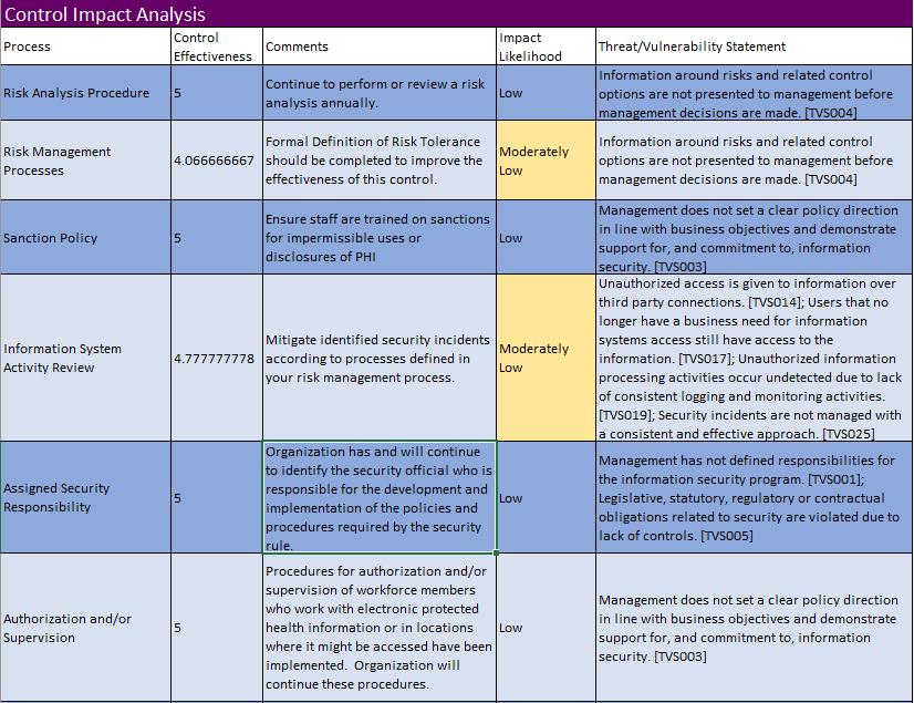 Screenshot of the control impact analysis spreadsheet HIPAAtrek uses to assign impact likelihood.