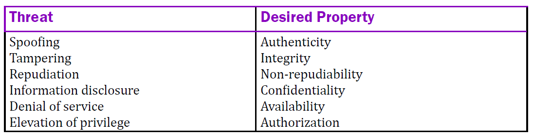 The STRIDE model stands for: spoofing, tampering, repudiation, information disclosure, denial of service, and elevation of privilege. The desired properties to counter these issues are: authenticity, integrity, non-repudiability, confidentiality, availability, and authorization.