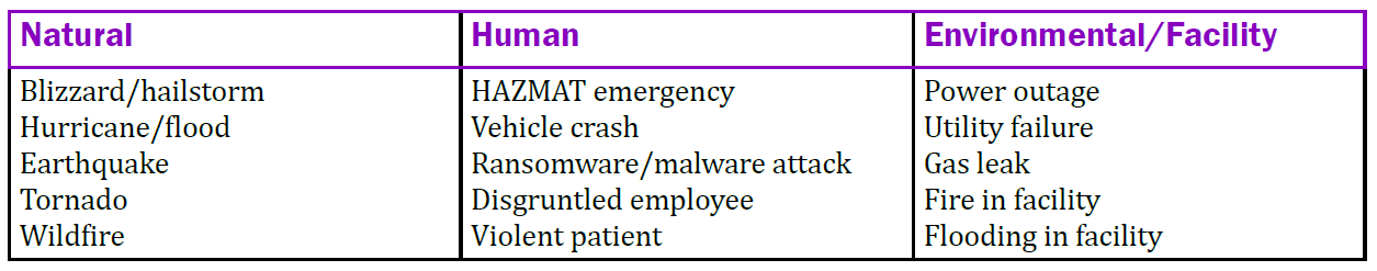 Natural threat sources include blizzards, floods, earthquakes, tornados, and fires. Human threat sources include a vehicle crash, ransomeware or malware, or a disgruntled employee. Environmental or facility threat sources include power outages, gas leaks, or fires or flooding in the facility.