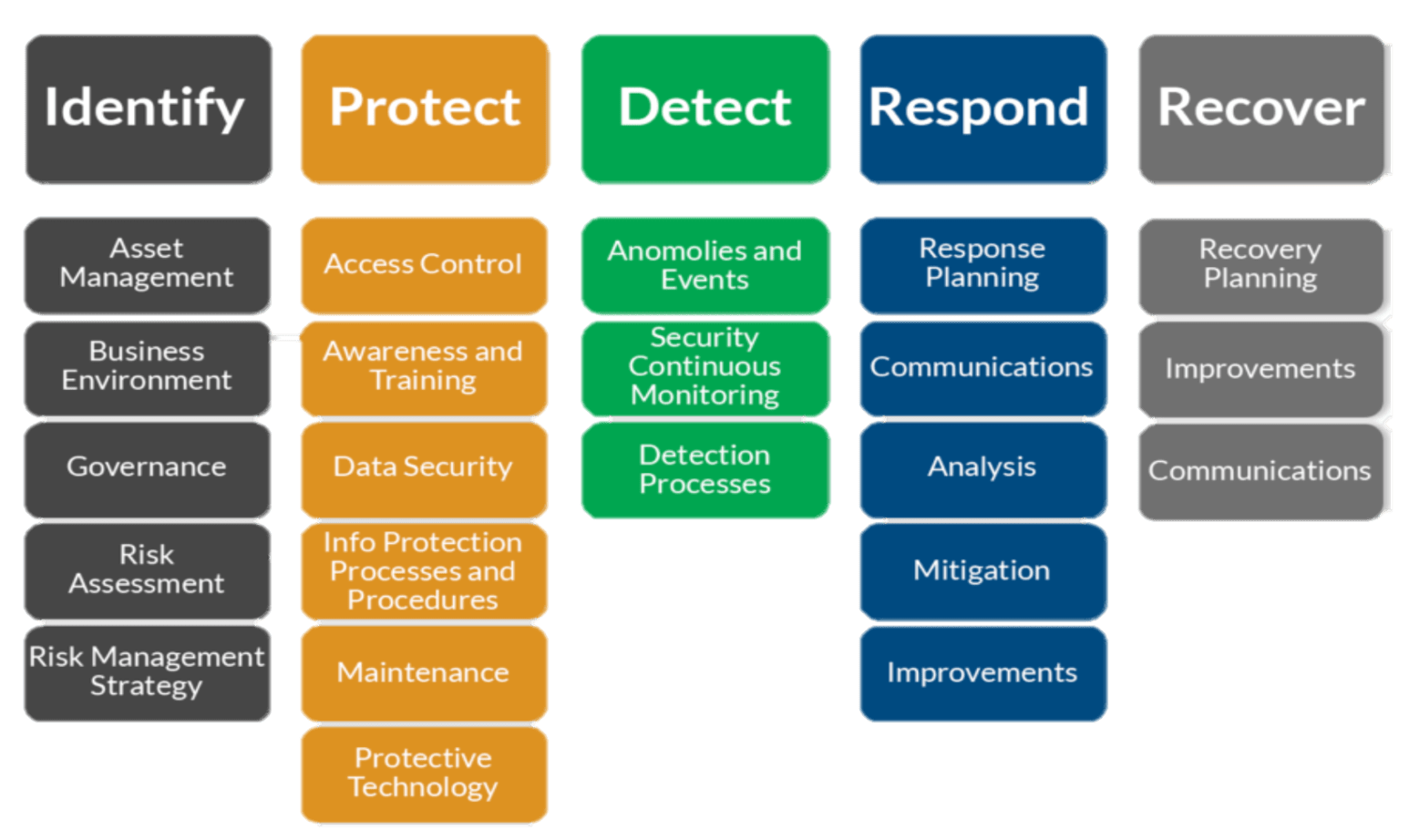 Overview of the NIST security framework.